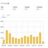 """合計10000PVは84日目〜ブログで身につく""""チカラ""""〜"""