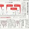 経済同好会新聞 第199号「後進国化の日本経済」