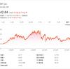 【BP】ブリティッシュ・ペトロリアムは国際石油メジャーで英国ADR銘柄、5.7%の高配当利回で底値付近推移中!!|ミタゾノ
