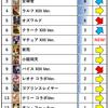 KOF'98 UMOL アリーナ使用キャラ (2019/12月編)