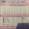 106 8/21 【第一回代々木東大プレ 結果】