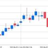 ビットコイン、主要アルトが下げ続ける中上昇するNEO