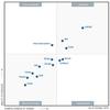 Magic Quadrant「分散ファイルシステム、オブジェクトストレージ」