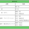 「京都記念」をメインにしていますが、開催されるなら「共同通信杯」も予想&買い目を出します!