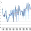 Changes in the July Temperature in Tokyo, 1875-2015