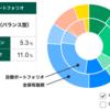松井証券の投資工房の経過 (第25週, 2020年11月8日)