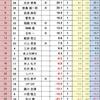 12/1  関西Classicプロアマリーグ第6節