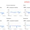 Google、街の混雑データ更新 日本は4/5時点に 東京の変化は?