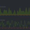 netdata と statsd によるリアルタイムモニタリング