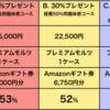【5/31まで】泉佐野市ふるさと納税 どのコースが最も高還元率?