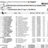 ★MotoGP2016オーストラリアGP 決勝結果