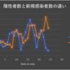 不思議な東京都の統計データ