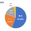 現状の日本株式での年間利回り3.55%&資産割合報告