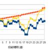 【メキシコペソスワップ投資】今週の投資報告 11月第2週