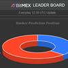 【coinfarm】bitMEXリーダーボードの大口のポジションが毎日更新!メックストレードに利用しよう
