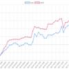 今週(5/14~18)のEA運用結果 損益 +387,743円(+232.9pips)