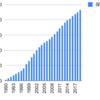 1990年から上組を積み立てるとどうなるか