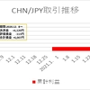 CHN/JPY 2月第1週+2,028円の利益