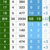 出たぞ自己ベスト! ゴルフ歴3カ月のラウンド4回目