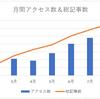 ブログ開始から7ヶ月、月間6000アクセスに到達しました