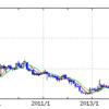 鴻海による経営再建中のシャープの株価と決算 平均年収728万円
