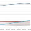 グラフで見る日本の科学研究の後退(?):日本の2005-2009の論文生産数は1999-2003の水準より減少
