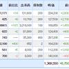 株日記 保有株は堅調