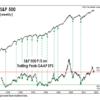 景気後退に陥ると、(歴史をみると)S&P500指数は3分の1ほど下落します