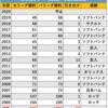 日本生命セ・パ交流戦 2021 その1