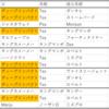 【2020年日本ダービー】穴馬診断