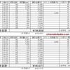 2011年築セゾンVの年間電気料金