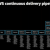 re:Invent2020セッションレポート :(BLD207) Hands-off: Automating continuous delivery pipelines at Amazon
