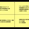 【ビジネス】一流の基礎 課題の優先度を決定する「緊急度/重要度マトリックス」