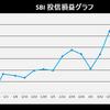 株式投資 4月第4週の成績