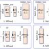 Rocket-ChipでMNISTのプログラムを動かす (1. コンパイルと Spikeによるシミュレーション)