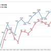 2021年5月の日本国内COVID-19死亡者数は過去最多の2817人。うち大阪府が3割以上の859人