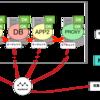 自律分散監視システムとそれを利用したネットワークグラフ可視化への挑戦