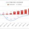 【FX少額投資/手動リピート注文】運用10週目の利益は+269円(累計1,680円)でした【順調に増加】