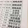 暗記テスト、2016年度最終集計!!