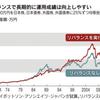 投資におけるリバランスのタイミング
