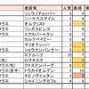 11/2(土)競馬回顧