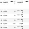 関数化しながら日本取引所に上場している企業のデータを眺める。