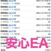 11/27 自動売買の結果