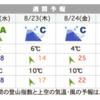 今週末は富士山に行きます・・・台風が心配