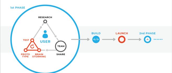 デザインシンキングとは、方法ではなく考え方だ - メルカリ流の実践方法