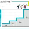 【2018年5月】docomoの新プラン『ベーシックパック』はどちらがお得か比較!
