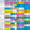 【明日のメインレース予想(福島・阪神・函館)】2020/7/4(土)
