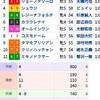 阪神カップ2018考察 狙いたい穴馬は?