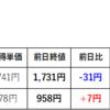 M&A仲介会社 利益相反指摘で株価急落