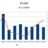 鉄鋼業界 普通鋼電炉メーカの業績について調べてみた ~東京製鉄~